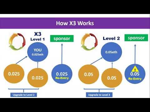 Plan de compensation Forsage x3
